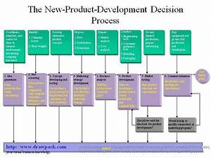 5 Best Images of New Product Development Process Diagram ...