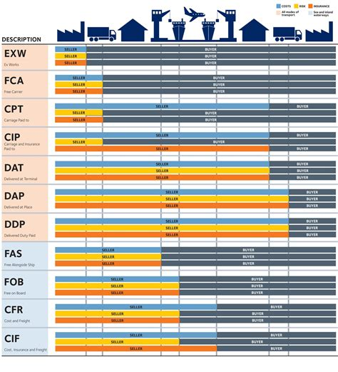Incoterms Gallery