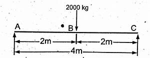 How To Draw Shear Force  U0026 Bending Moment Diagram