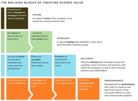 Resume Creation Guide by Creating Shared Value A How To Guide For The New