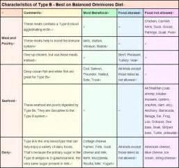 Top Diet Foods: Blood Type O Diet Food List Blood Type Diet