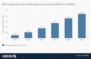 China To Stimulate E-Commerce In Push To Beat U.S. Sales