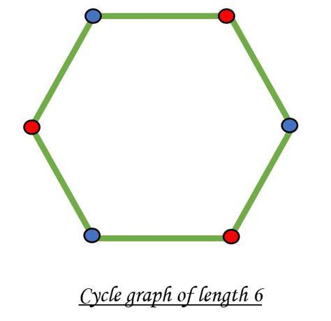 check    graph  bipartite