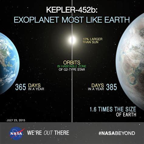 comparison  earth  kepler    host