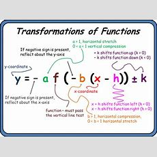 Transformations Of Functions And Graphs  Mr Zinnick's Site At Epc