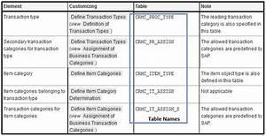SAP CRM Business Transactions