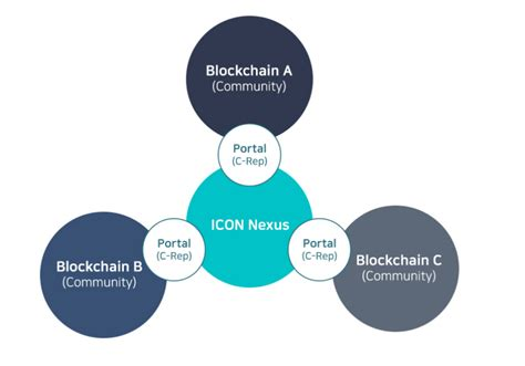 The Network Of All Blockchains
