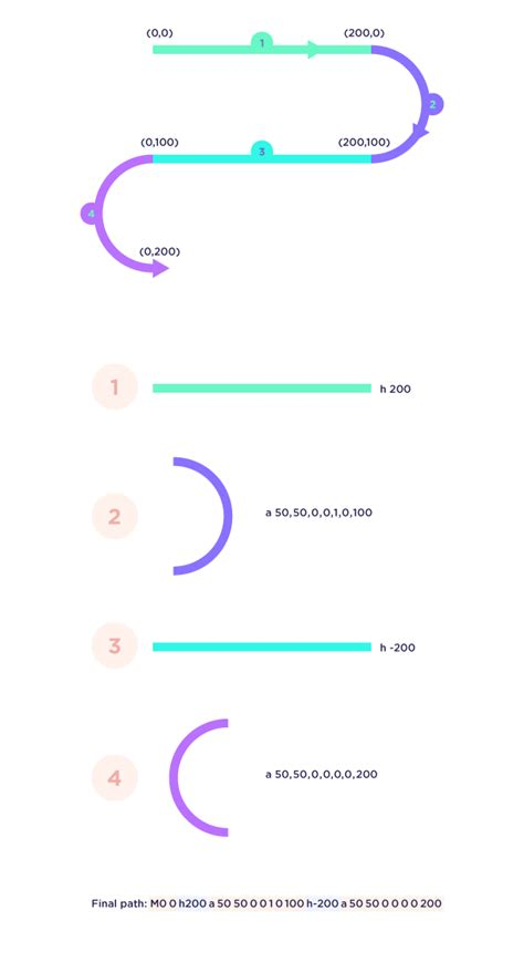 I used benjamin's animator package to animate the svg. SVG-Path Animation in React Native - GraphicDon