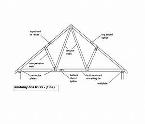 the seven deadly sins of trussed rafter construction With roof trusses designs likewise roof truss diagram as well steel truss