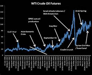 Pictures of Oil Futures