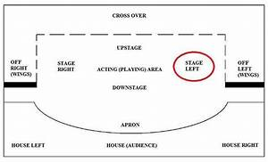 Stage Left Or Stage Right