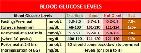blood glucose adventist vegetarian diabetics