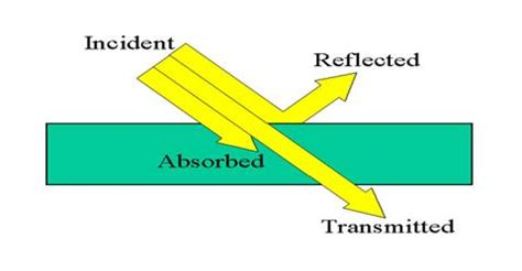 transmission of light definition absorption of light and reflection of light