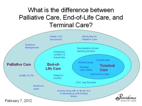 what is comfort care what is the difference between palliative care comfort