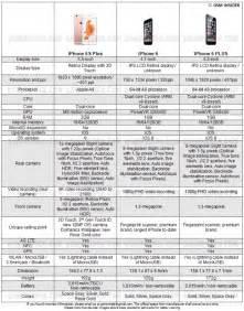 iphone 6s plus specs apple iphone 6s plus vs iphone 6 vs iphone 6 plus specs