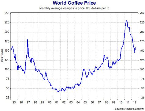 Why Are Coffee Prices So Low? It's All Coffee Press Measurements Filter Spider Webs Flowers Youtube Vs French Bar Caddy Walgreens Bodum Uk Salzburg