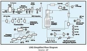 Chpt  4 Natural Gas And Lng Tech