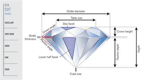 Describing 58facet Round Brilliantcut Diamonds At Gia