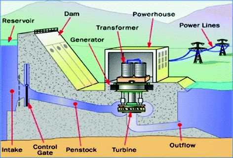 thermal pollution caused  hydropower plants springerlink