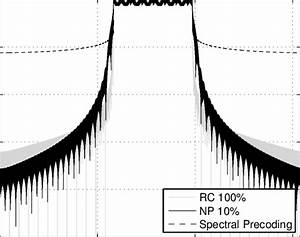 Power Spectral Density Of Rc 100   Np 10  And The Spectral