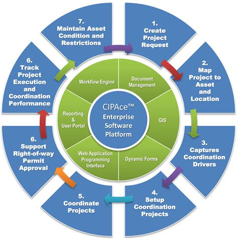 geospatial project coordination software solution