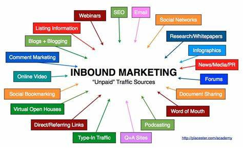 Leads A Defined Marketing Strategy_ l'inbound marketing et l'outbound marketing sont
