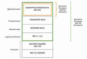 Waspmote Encryption Libraries   Rsa Cryptography For Sensor Networkswaspmote Encryption