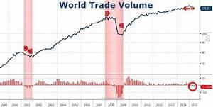 World Trade Slumps By Most Since Financial Crisis | Zero Hedge