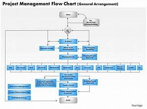 0514 Project Management Flow Chart Powerpoint Presentation