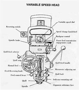 Instructions How To Use A Milling Machine  Machine  Tool