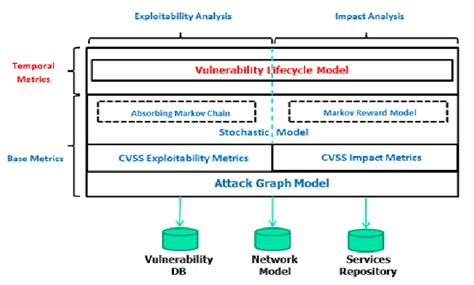 It Security Architecture Diagram by Cyber Security Analytics Architecture