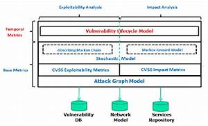 Cyber Security Analytics Architecture