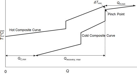 Pinch Point Diagram by Figure 6 Composite Showing The Pinch Point And