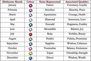 Birthstone and Meaning | BEAUTIZA – LIFE IS BEAUTIFUL