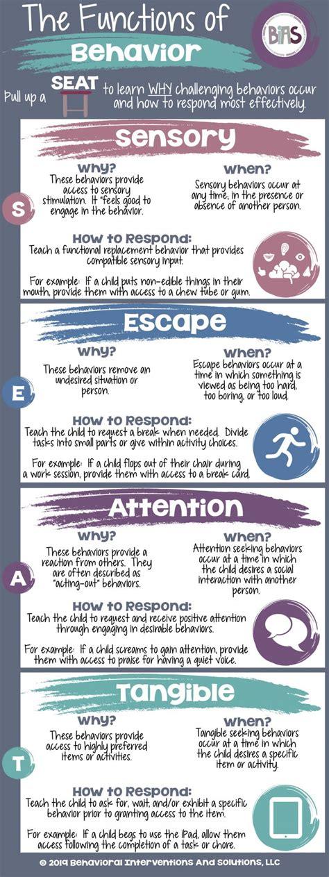 functions  behavior school social work classroom