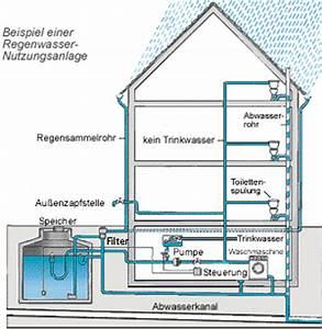Regenwasser Zu Trinkwasser Aufbereiten : so funktioniert eine regenwassernutzungsanlage ~ Watch28wear.com Haus und Dekorationen
