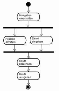 Route Berechnen : requirements engineering bei optimierungssystemen ~ Themetempest.com Abrechnung
