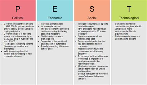 Often these are the focus of external environment analysis. The Best Strategy Toolset to Gain Competitive Advantage