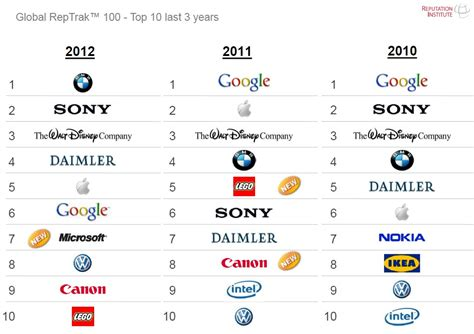 Reptrack Study 2012 Bmw Is World's Most Reputable Company