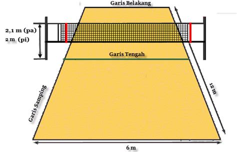 pengertian peraturan  ukuran lapangan bola voli mini