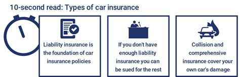 Assurance america insurance company partners with over 2. Types of Car Insurance