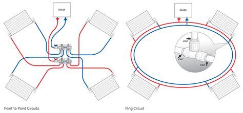 radiator manifolds systems