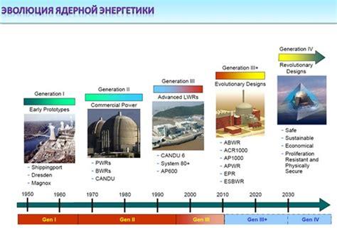 Роль энергетики в развитии человеческого общества. Основные тенденции развития мировой энергетики.