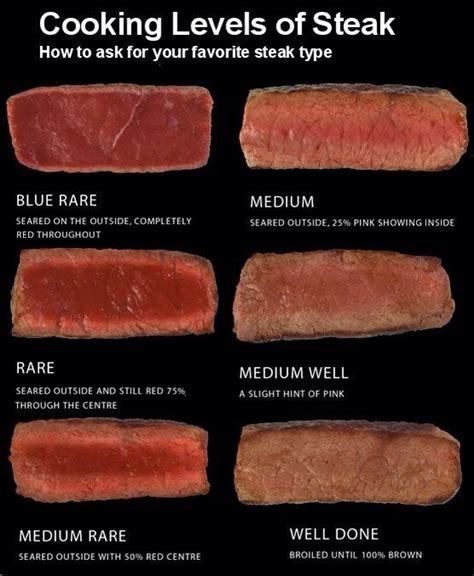 steak styles cooking levels of steak knowledge pinterest cooking