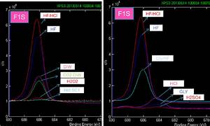 F1s Xps Spectra Comparison Between Samples