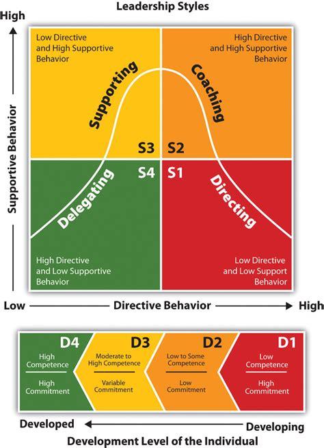 hersey blanchard situational leadership theory hersey