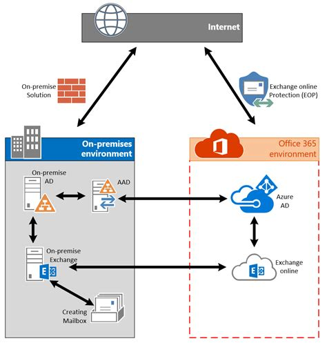 Office 365 Mail Only by Fixing Mailbox Enabled Cloud Only User Accounts In Office