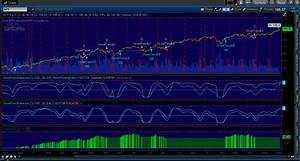 Point And Figure Chart Thinkorswim Traders Tips August 2014