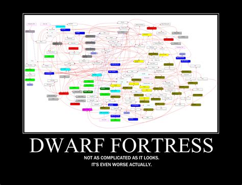 Dwarf Fortress Memes - easy as pie dwarf fortress know your meme