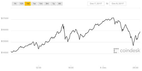 The bitcoin volatility index measures how much bitcoin's price fluctuated on a specific day (relative to its price). Bitcoin Volatility at its Worst as Crypto Ranges $2,000 in a Single Day - 1redDrop